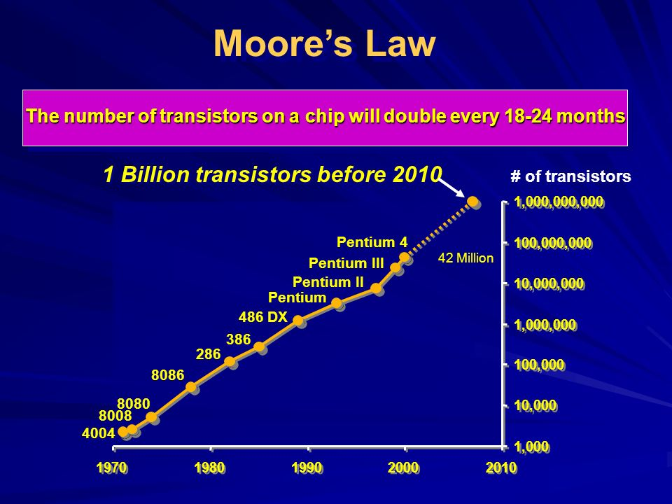 Moores Law The number of transistors on a chip will double every 18-24 months 1,000 10,000 100,000 1,000,000 10,000,000 100,000,000 1,000,000,000 1970