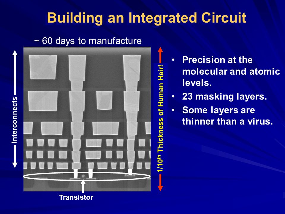 Interconnects Transistor Precision at the molecular and atomic levels. 23 masking layers. Some layers are thinner than a virus. Building an Integrated