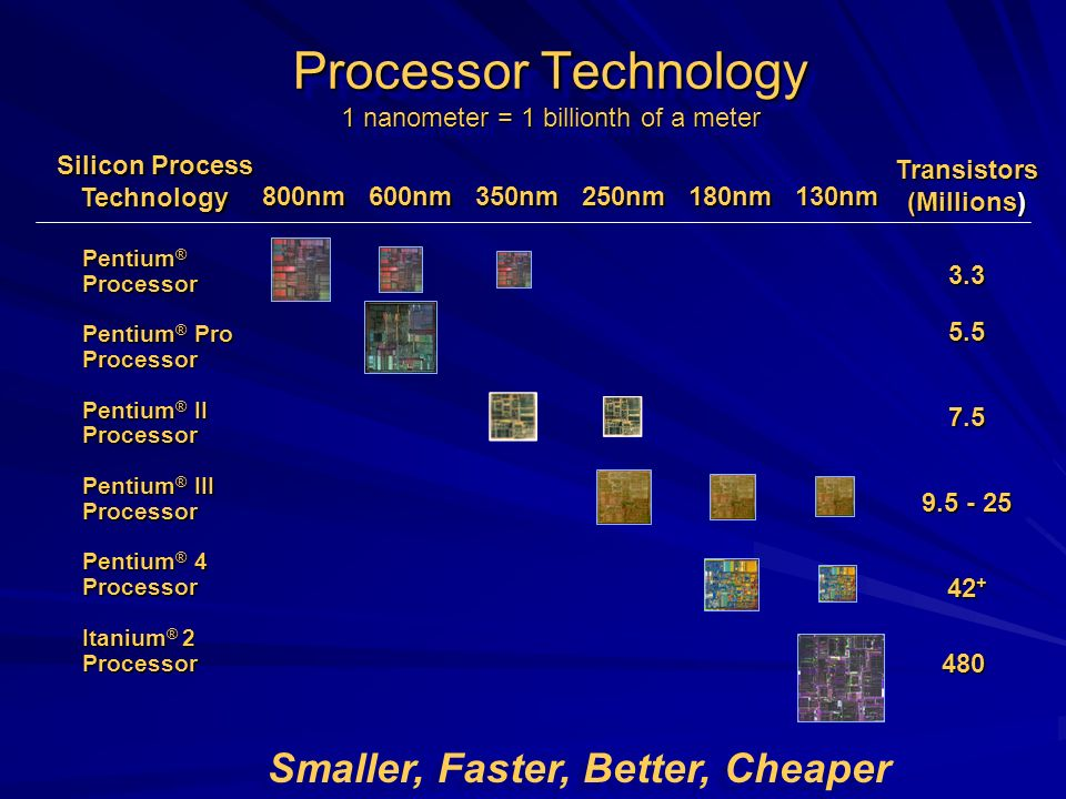 Processor Technology 1 nanometer = 1 billionth of a meter Silicon Process Technology 800nm600nm350nm250nm180nm130nm Transistors (Millions) Pentium ® P