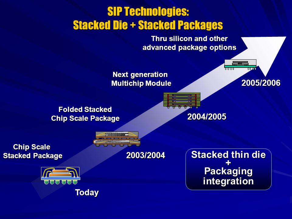 Microprocessor evolution – 1996 / 1997 Pentium® Pro Processor 8473.30 L2 Cache/ TAG/ Controller CPU & L1 Cache/ Controller Pentium (R) II Processor 8473.30 Dual die processor Cartridge package.