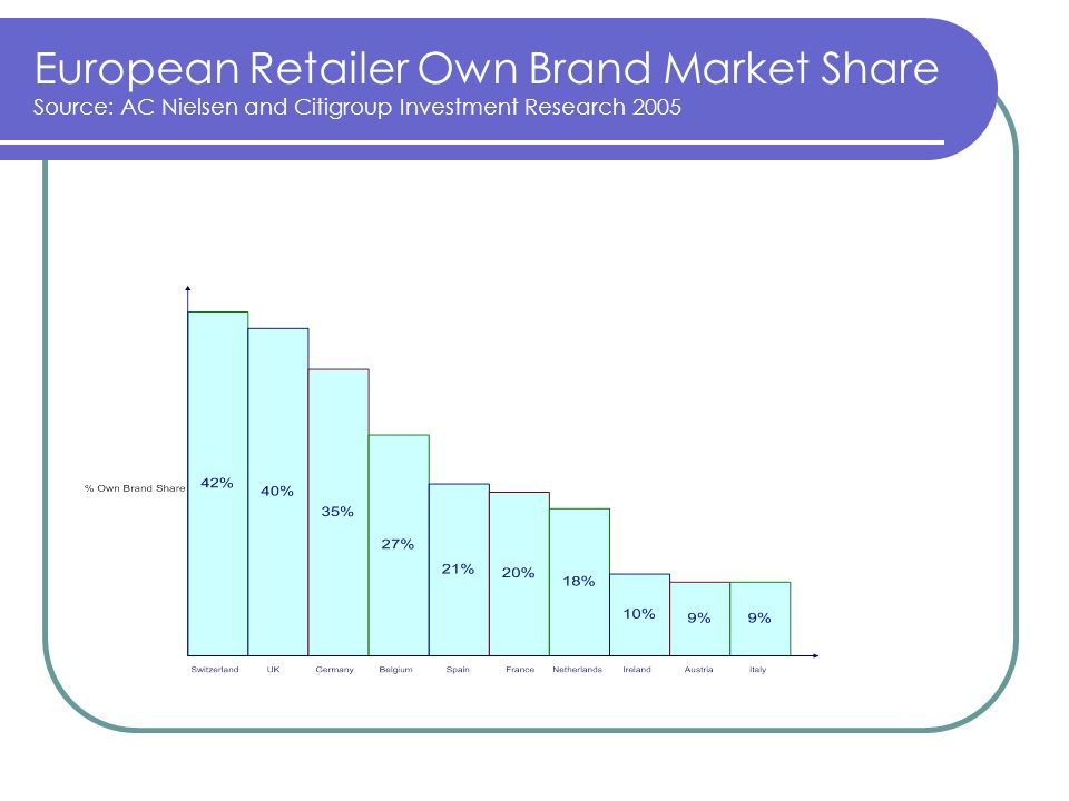 European Retailer Own Brand Market Share Source: AC Nielsen and Citigroup Investment Research 2005