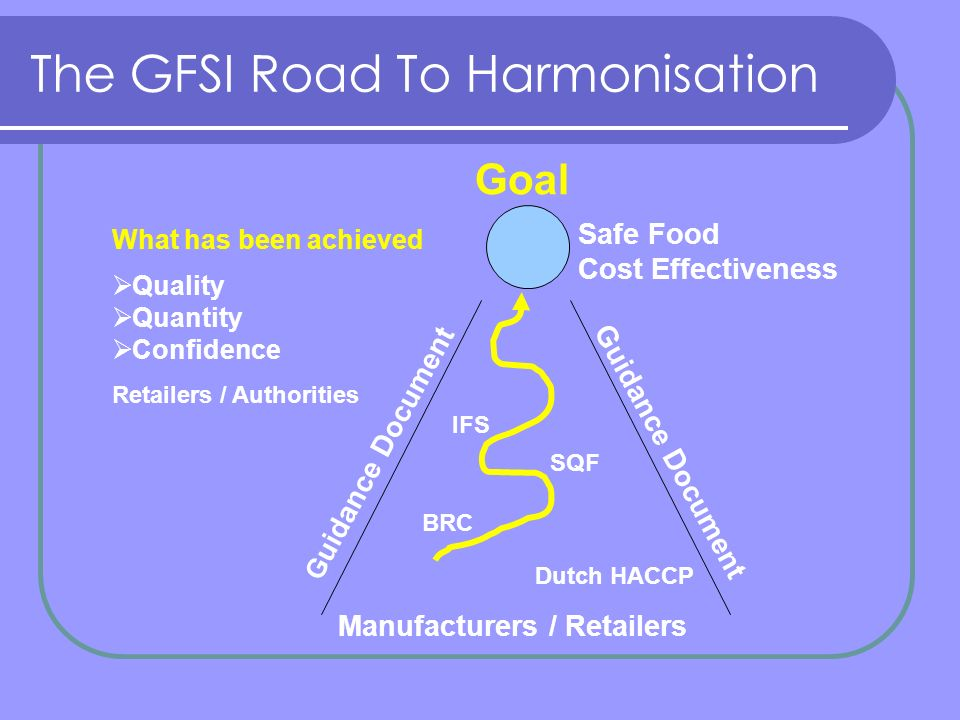 The GFSI Road To Harmonisation Goal Safe Food Cost Effectiveness Manufacturers / Retailers G uidance Document Dutch HACCP BRC IFS SQF What has been achieved Quality Quantity Confidence Retailers / Authorities