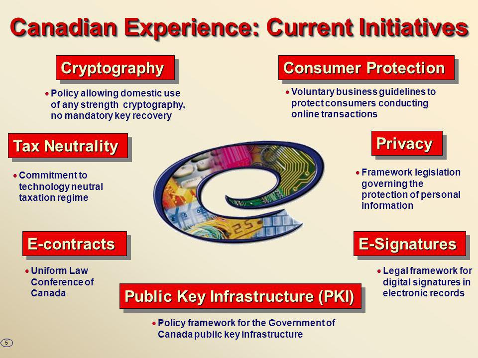 Canadian Experience: Current Initiatives Tax Neutrality Public Key Infrastructure (PKI) Policy framework for the Government of Canada public key infrastructure CryptographyCryptography Consumer Protection Policy allowing domestic use of any strength cryptography, no mandatory key recovery Voluntary business guidelines to protect consumers conducting online transactionsPrivacyPrivacy Commitment to technology neutral taxation regime Framework legislation governing the protection of personal informationE-contractsE-contractsE-SignaturesE-Signatures Uniform Law Conference of Canada Legal framework for digital signatures in electronic records 5