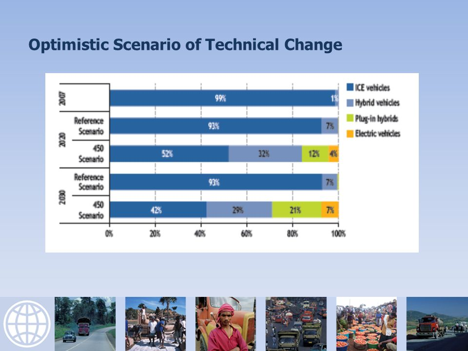 Optimistic Scenario of Technical Change 12