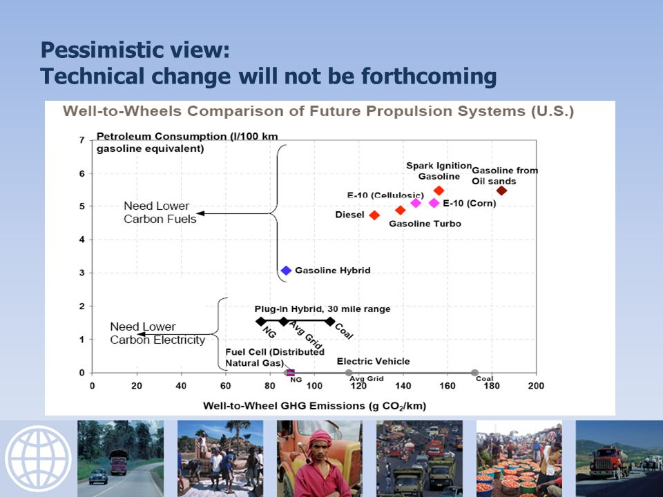 Pessimistic view: Technical change will not be forthcoming 14