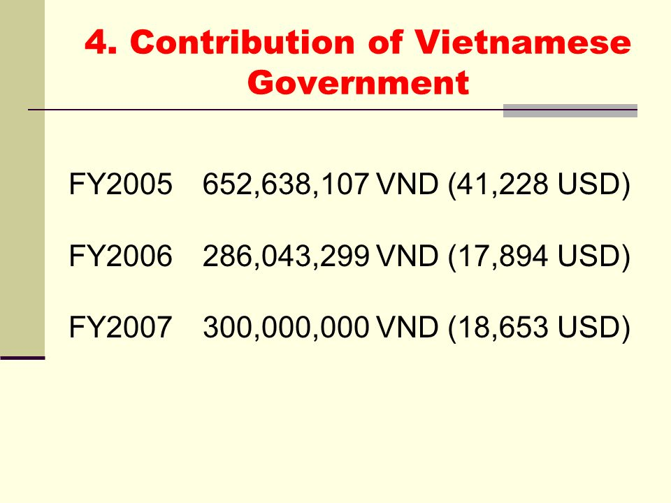 4. Contribution of Vietnamese Government FY2005652,638,107 VND (41,228 USD) FY2006286,043,299 VND (17,894 USD) FY2007300,000,000 VND (18,653 USD)