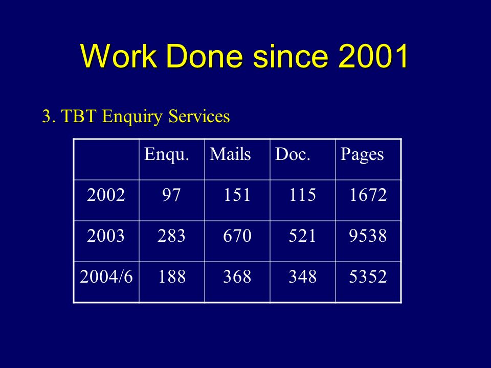 Work Done since 2001 3. TBT Enquiry Services Enqu.MailsDoc.Pages 2002971511151672 20032836705219538 2004/61883683485352