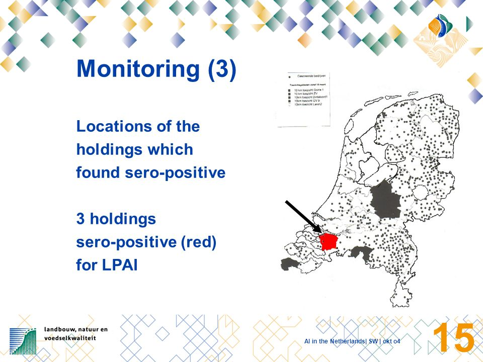 AI in the Netherlands| SW | okt o4 14 Monitoring (2) All poultry holdings which were monitored for LPAI 1.224 holdings 27.010 samples