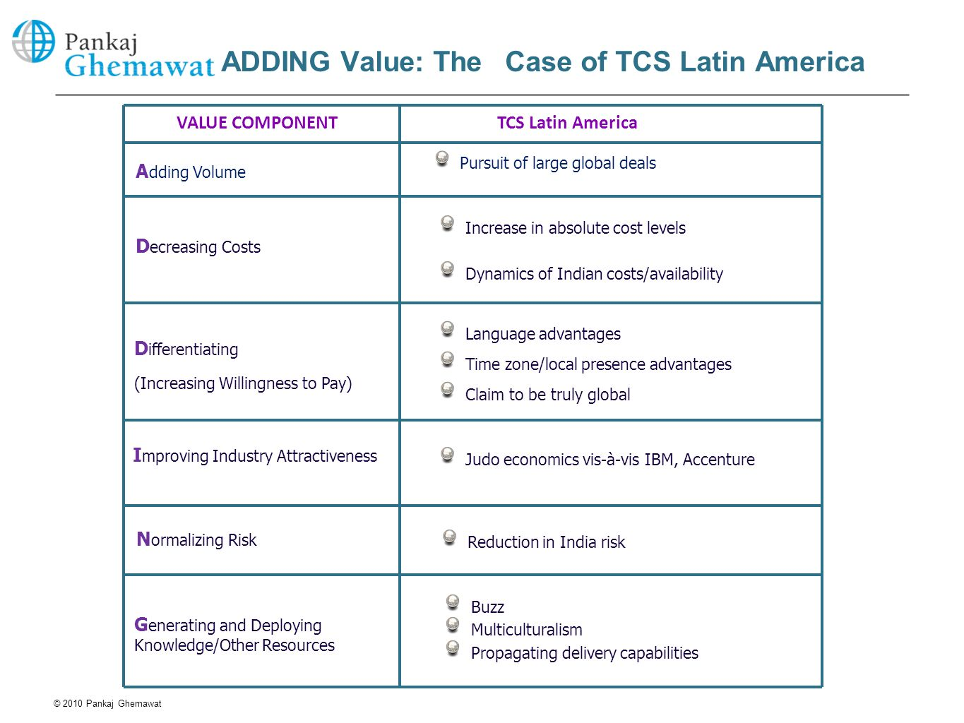 ADDING Value: The Case of TCS Latin America TCS Latin AmericaVALUE COMPONENT © 2010 Pankaj Ghemawat Buzz Multiculturalism Propagating delivery capabil