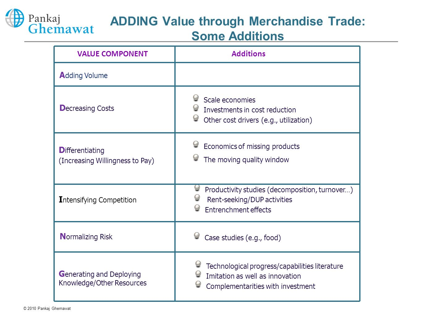 ADDING Value through Merchandise Trade: Some Additions AdditionsVALUE COMPONENT © 2010 Pankaj Ghemawat Technological progress/capabilities literature
