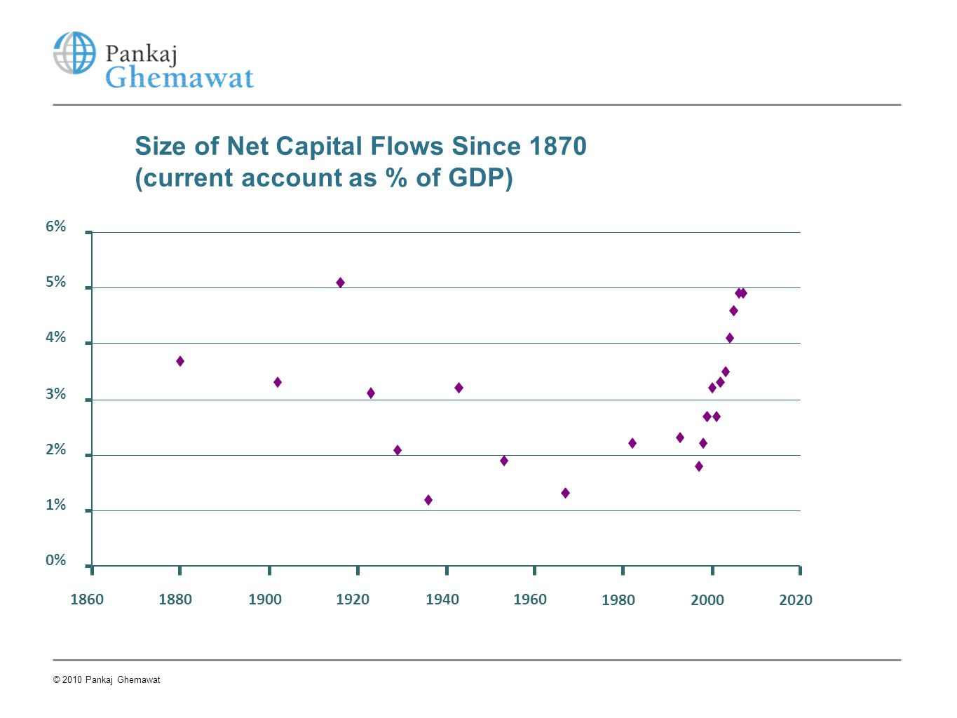 0% 1% 2% 3% 4% 5% 6% 186018801900192019401960 198020002020 Size of Net Capital Flows Since 1870 (current account as % of GDP) © 2010 Pankaj Ghemawat