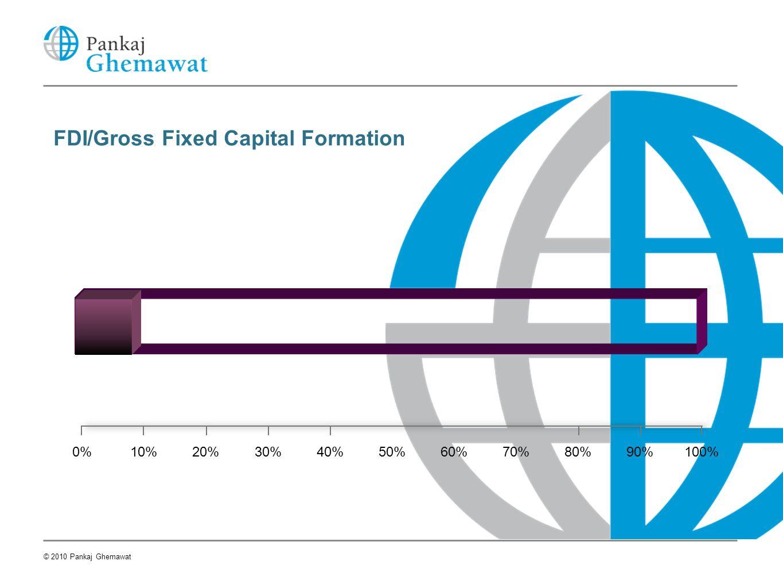 20%10%0%30%40%50%60%70%80%90%100% FDI/Gross Fixed Capital Formation © 2010 Pankaj Ghemawat
