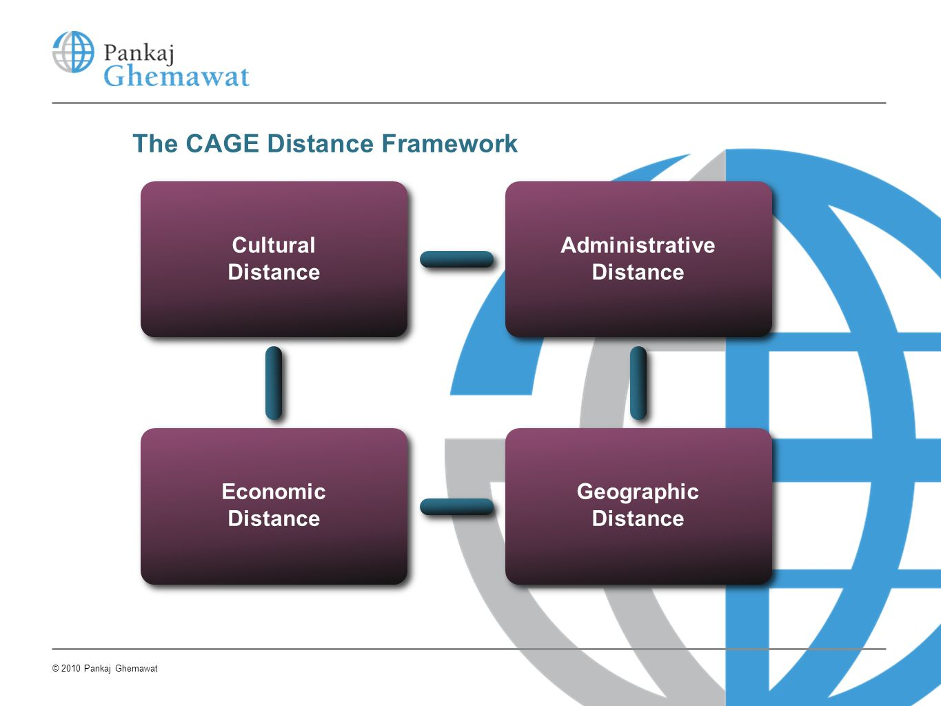 The CAGE Distance Framework Cultural Distance Administrative Distance Economic Distance Geographic Distance © 2010 Pankaj Ghemawat