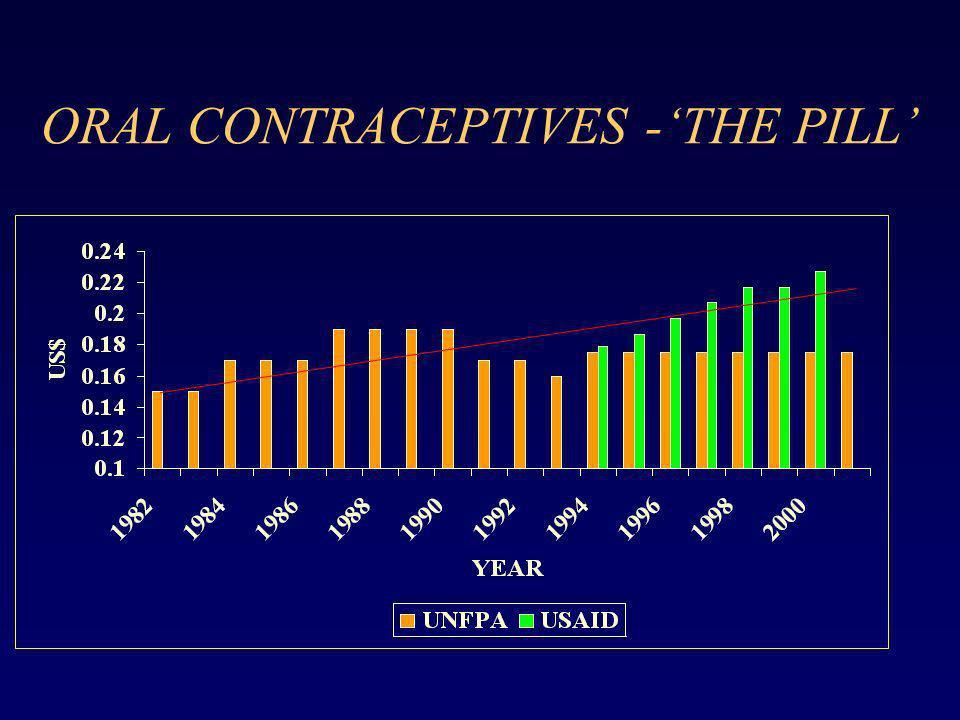 ORAL CONTRACEPTIVES -THE PILL