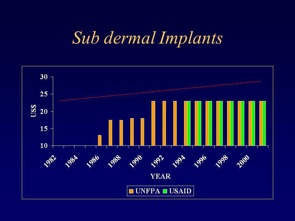 Sub dermal Implants