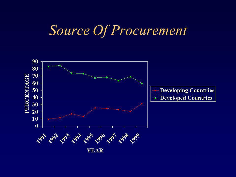 Source Of Procurement