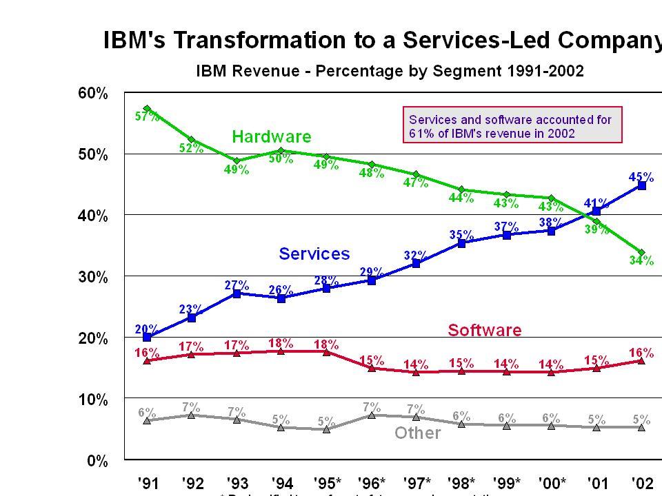 © 2005 IBM Corporation 28 April 2005
