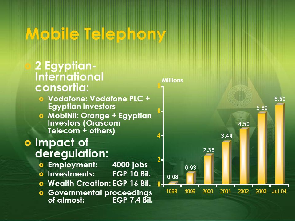 Mobile Telephony 2 Egyptian- International consortia: Vodafone: Vodafone PLC + Egyptian Investors MobiNil: Orange + Egyptian Investors (Orascom Telecom + others) Impact of deregulation: Employment:4000 jobs Investments:EGP 10 Bil.