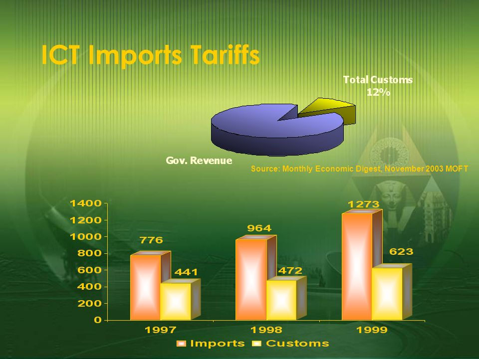 ICT Imports Tariffs Source: Monthly Economic Digest, November 2003 MOFT
