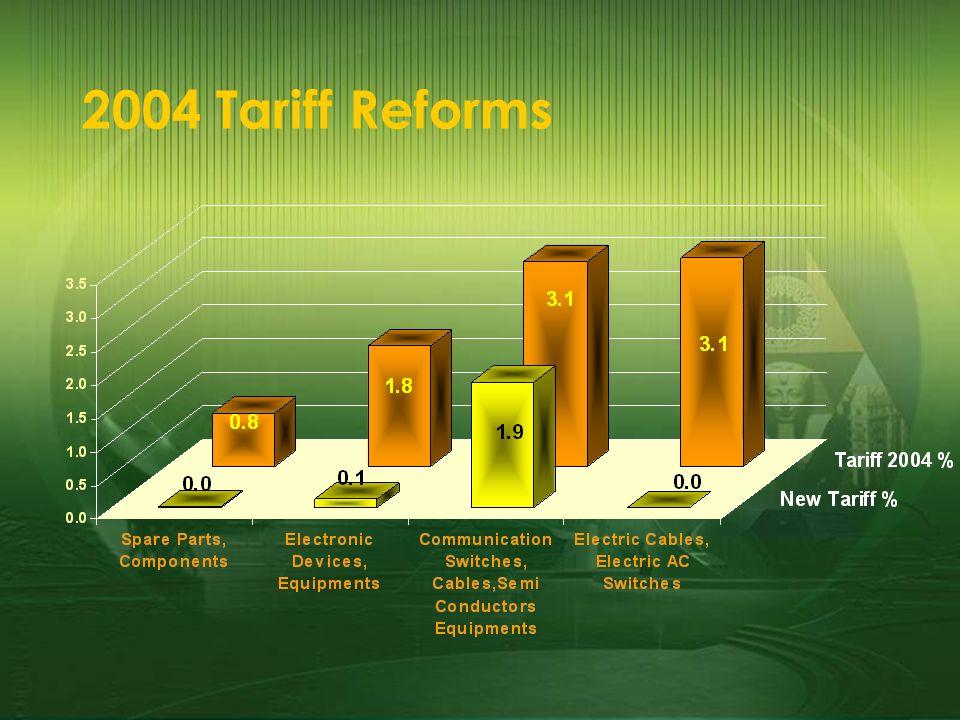 2004 Tariff Reforms