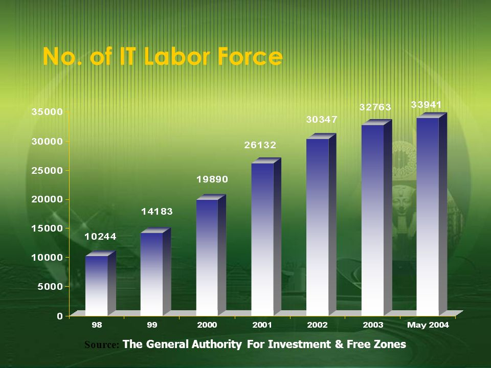 Source: The General Authority For Investment & Free Zones No. of IT Labor Force