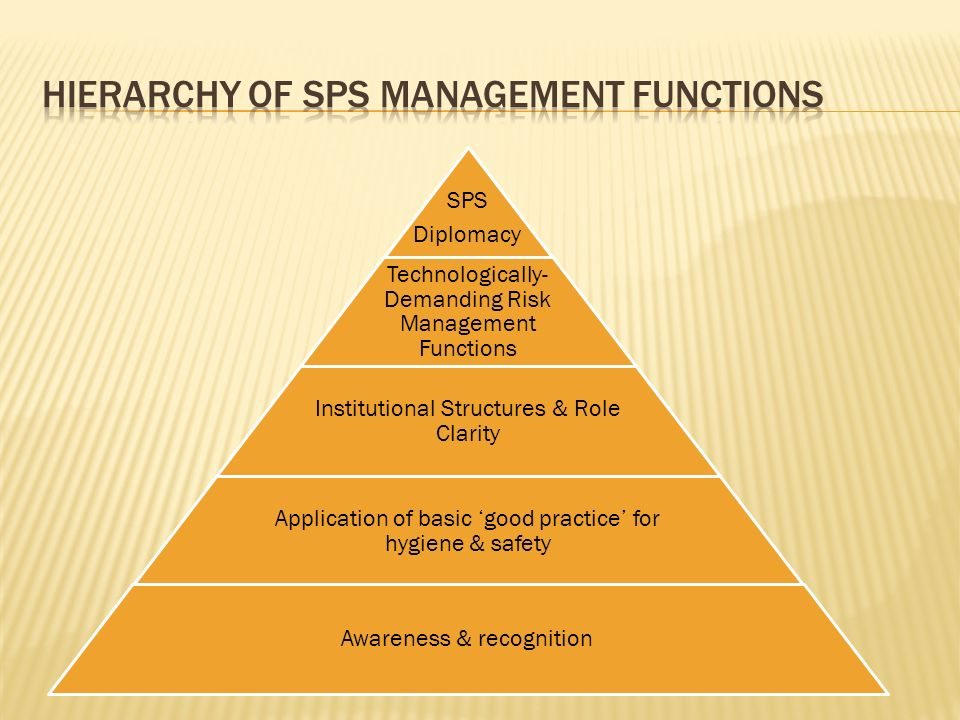 SPS Diplomacy Technologically- Demanding Risk Management Functions Institutional Structures & Role Clarity Application of basic good practice for hygi