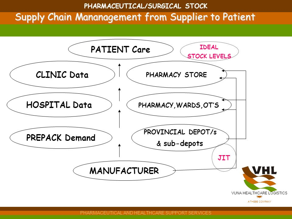 VUNA HEALTHCARE LOGISTICS A THEBE COMPANY PHARMACEUTICAL AND HEALTHCARE SUPPORT SERVICES PHARMACEUTICAL/SURGICAL STOCK HOSPITAL Data PHARMACY,WARDS,OTS PATIENT Care PREPACK Demand PHARMACY STORE CLINIC Data PROVINCIAL DEPOT/s & sub-depots MANUFACTURER JIT IDEAL STOCK LEVELS Supply Chain Mananagement from Supplier to Patient