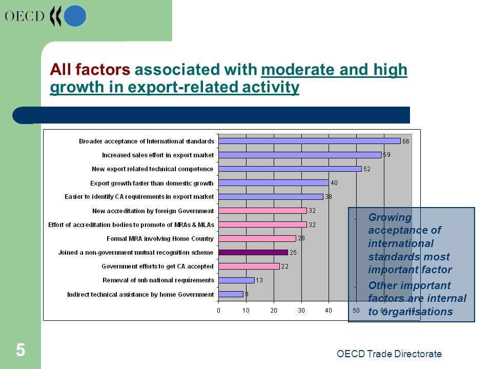 OECD Trade Directorate 5 All factors associated with moderate and high growth in export-related activity - Growing acceptance of international standards most important factor - Other important factors are internal to organisations