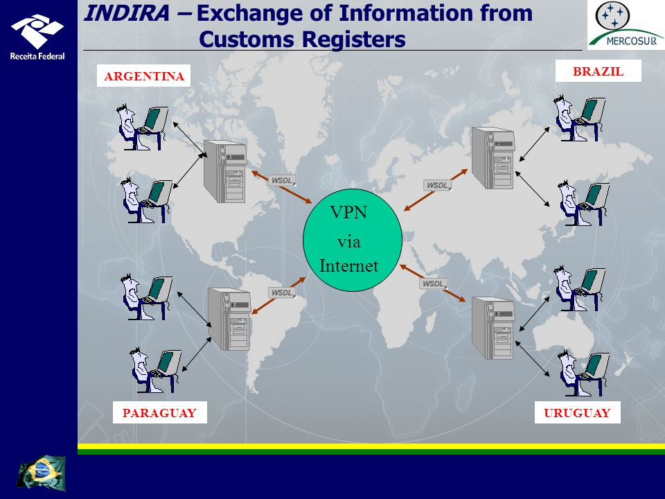 VPN via Internet INDIRA – Exchange of Information from Customs Registers ARGENTINA BRAZIL URUGUAYPARAGUAY