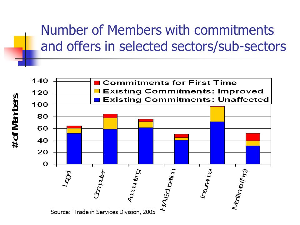 Number of Members with commitments and offers in selected sectors/sub-sectors Source: Trade in Services Division, 2005