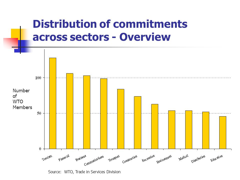 Distribution of commitments across sectors - Overview Number of WTO Members Source: WTO, Trade in Services Division
