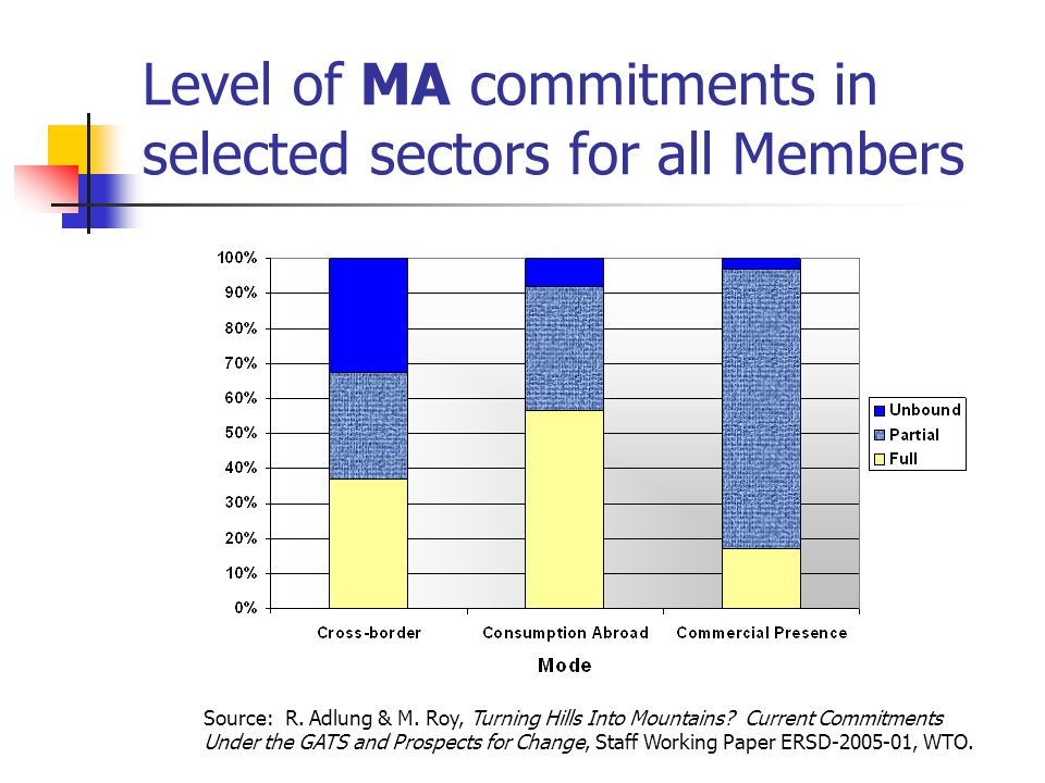 Level of MA commitments in selected sectors for all Members Source: R. Adlung & M. Roy, Turning Hills Into Mountains? Current Commitments Under the GA