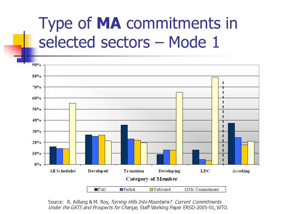 Type of MA commitments in selected sectors – Mode 1 Source: R. Adlung & M. Roy, Turning Hills Into Mountains? Current Commitments Under the GATS and P