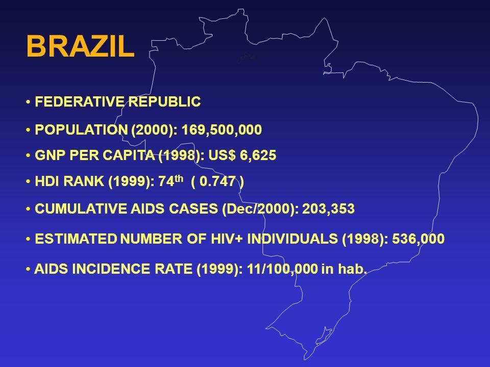 BRAZIL FEDERATIVE REPUBLIC POPULATION (2000): 169,500,000 GNP PER CAPITA (1998): US$ 6,625 HDI RANK (1999): 74 th ( 0.747 ) CUMULATIVE AIDS CASES (Dec/2000): 203,353 ESTIMATED NUMBER OF HIV+ INDIVIDUALS (1998): 536,000 AIDS INCIDENCE RATE (1999): 11/100,000 in hab.