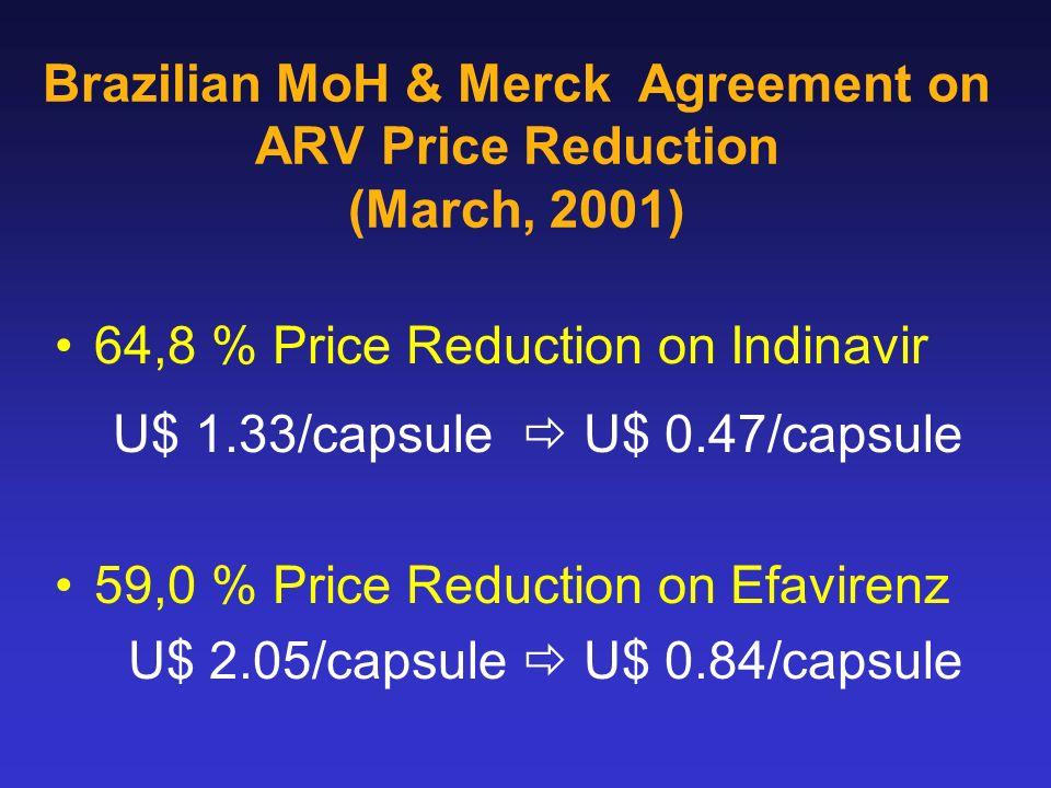 Brazilian MoH & Merck Agreement on ARV Price Reduction (March, 2001) 64,8 % Price Reduction on Indinavir U$ 1.33/capsule U$ 0.47/capsule 59,0 % Price Reduction on Efavirenz U$ 2.05/capsule U$ 0.84/capsule