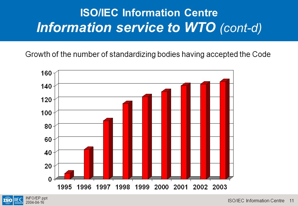 11ISO/IEC Information Centre INFO/EP.ppt 2004-04-16 Growth of the number of standardizing bodies having accepted the Code Information service to WTO (