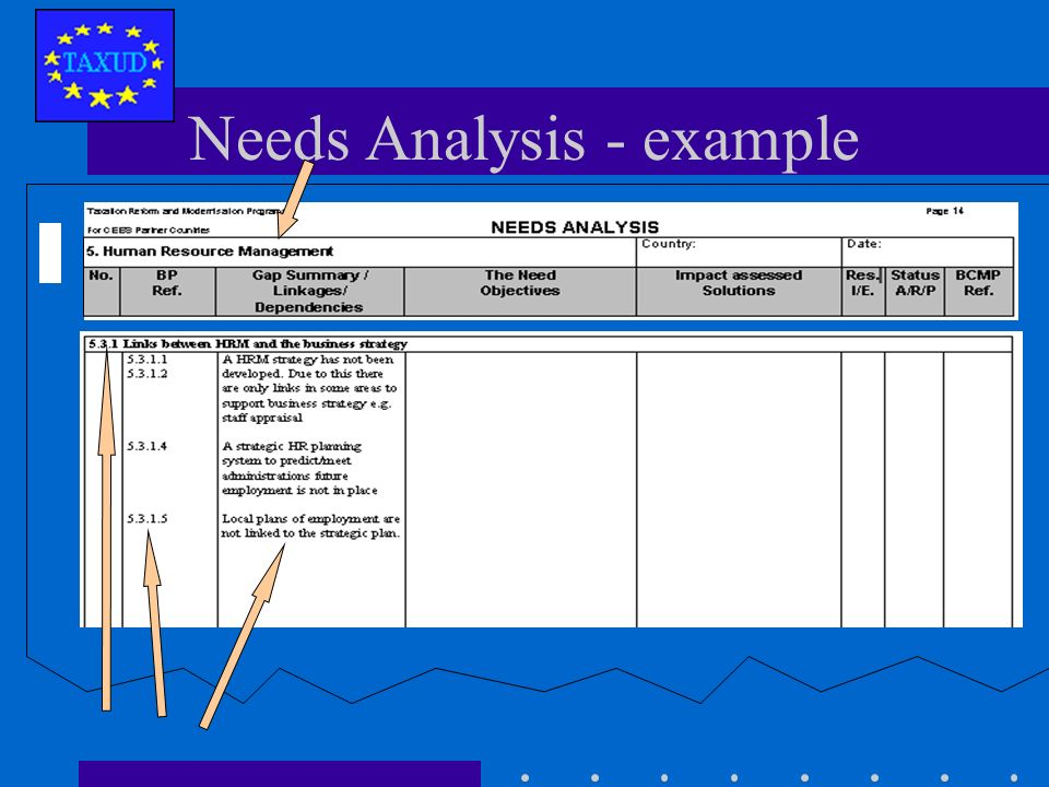 Gap analysis - example Blueprint Key Indicator Current situation Technical shortfalls Behavioural shortfalls