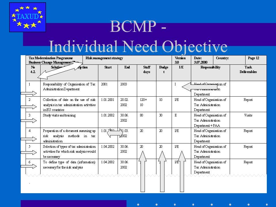 BCMP Summary
