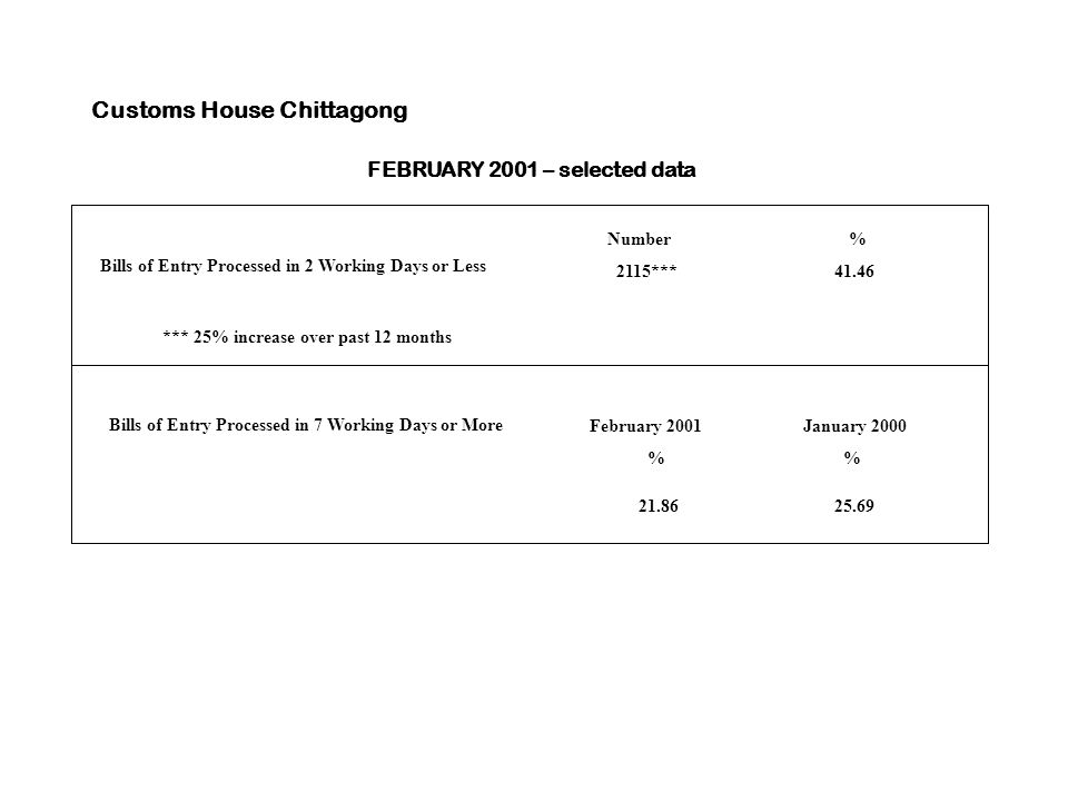 Customs House Chittagong Bills of Entry Processed in 2 Working Days or Less Number % 2115*** 41.46 FEBRUARY 2001 – selected data *** 25% increase over