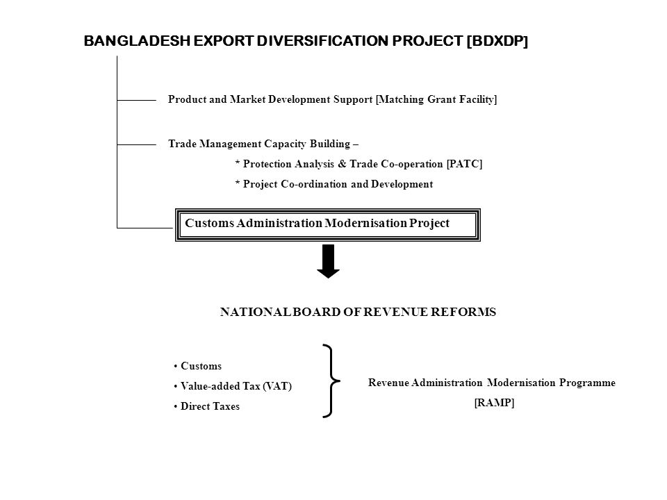 BANGLADESH EXPORT DIVERSIFICATION PROJECT [BDXDP ] Product and Market Development Support [Matching Grant Facility] Trade Management Capacity Building