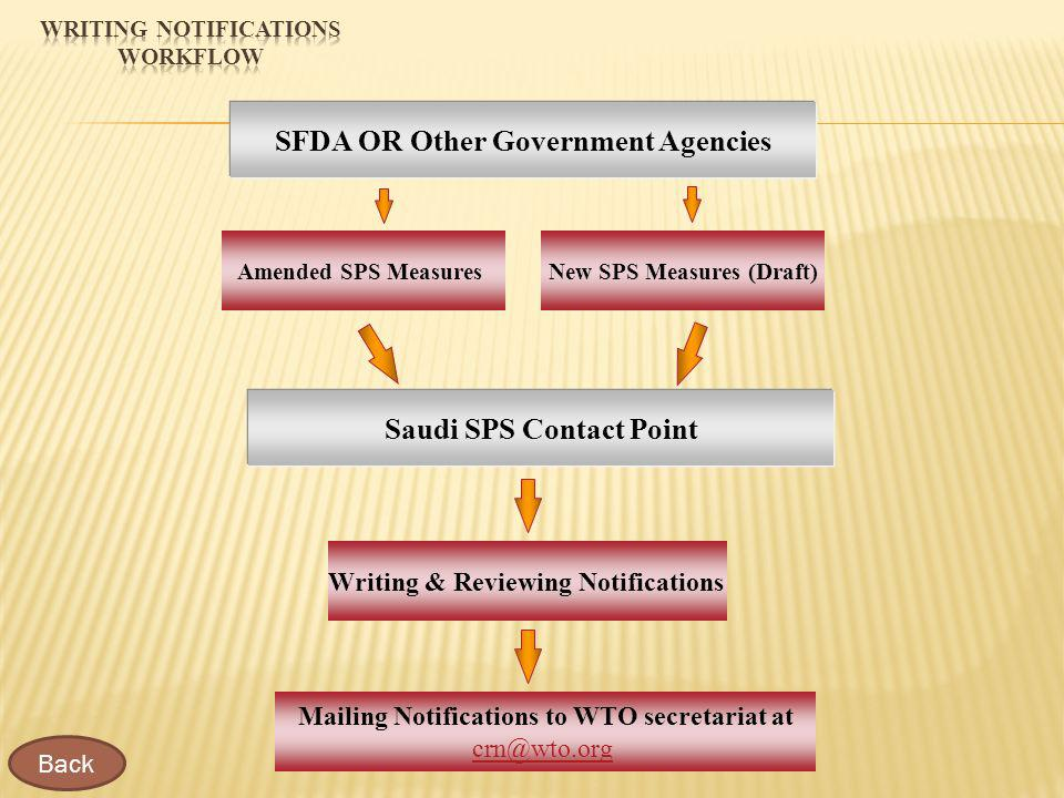 New SPS Measures (Draft)Amended SPS Measures Writing & Reviewing Notifications Saudi SPS Contact Point SFDA OR Other Government Agencies Mailing Notifications to WTO secretariat at crn@wto.org Back