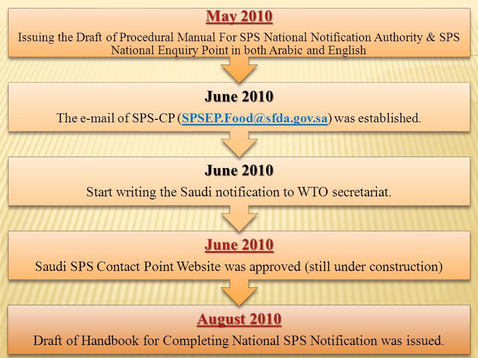 August 2010 August 2010 Draft of Handbook for Completing National SPS Notification was issued.