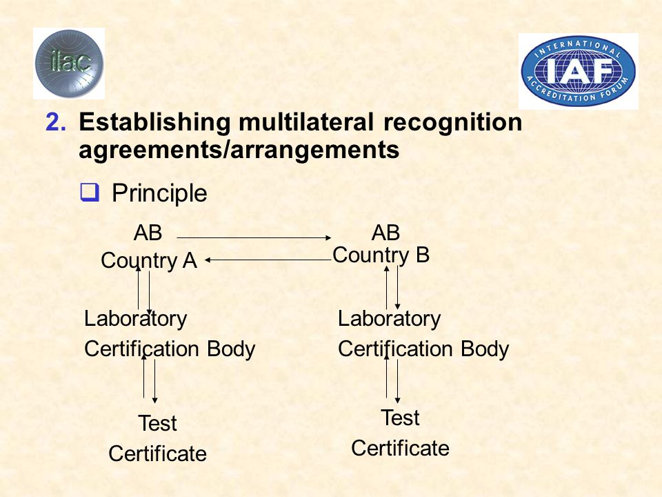 2.Establishing multilateral recognition agreements/arrangements Principle AB Country A Country B Laboratory Certification Body Laboratory Certification Body Test Certificate Test Certificate