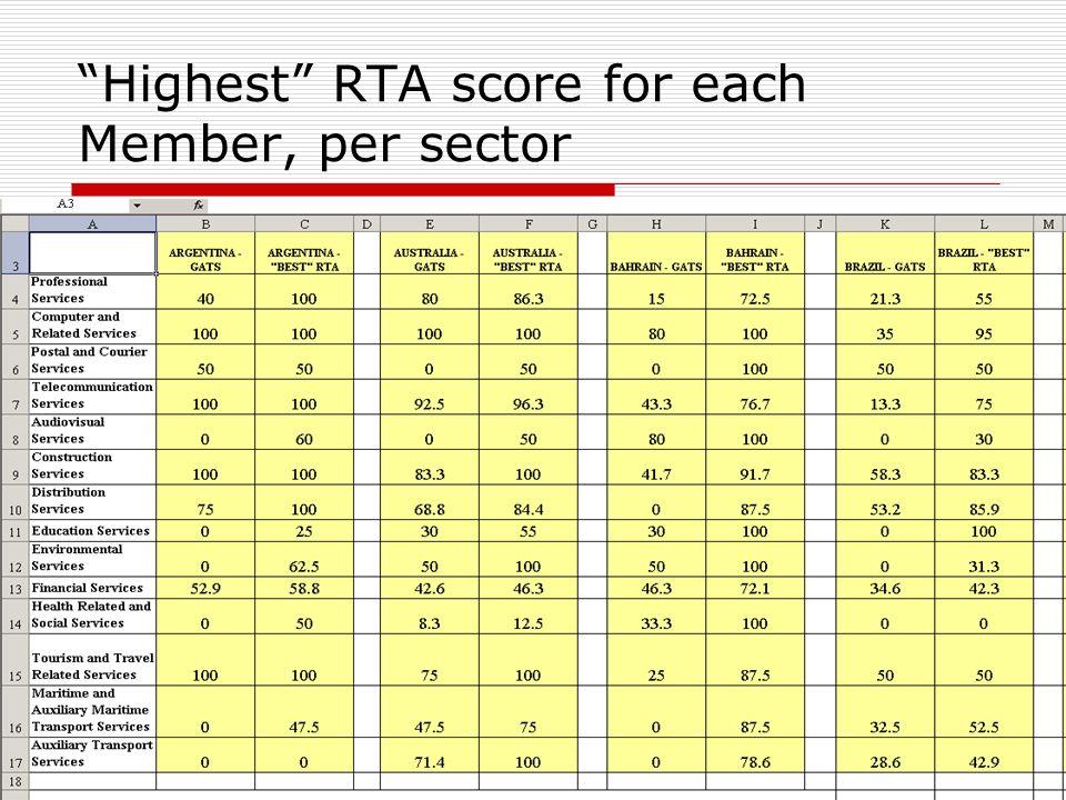 Highest RTA score for each Member, per sector