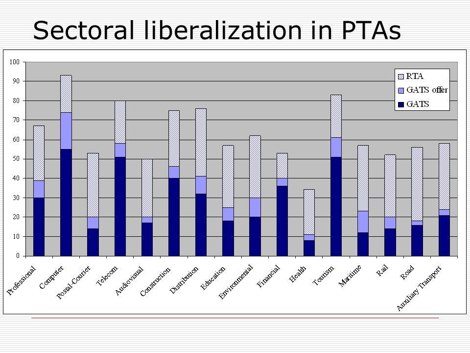 Sectoral liberalization in PTAs