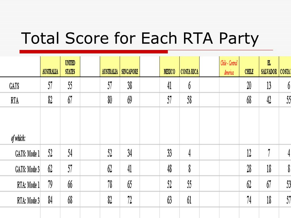 Total Score for Each RTA Party