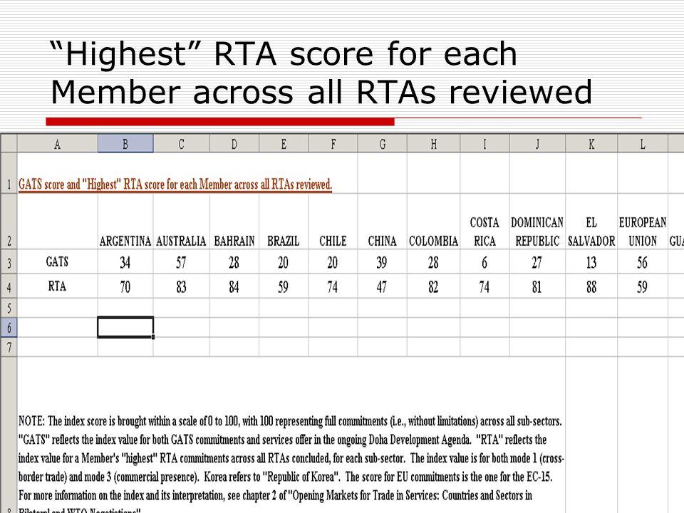 Highest RTA score for each Member across all RTAs reviewed