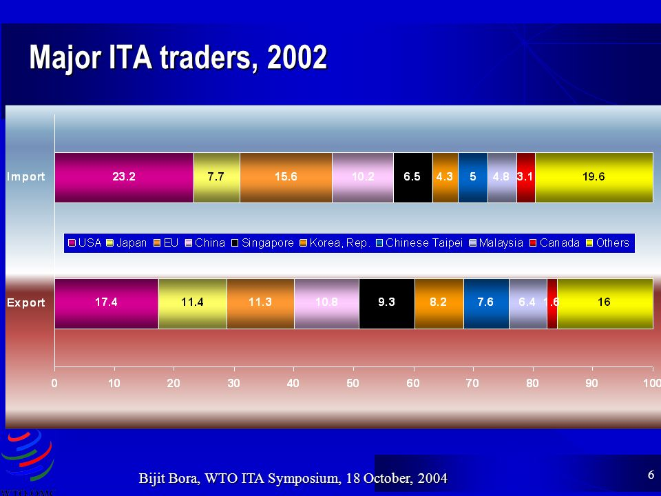 6 Bijit Bora, WTO ITA Symposium, 18 October, 2004 Major ITA traders, 2002