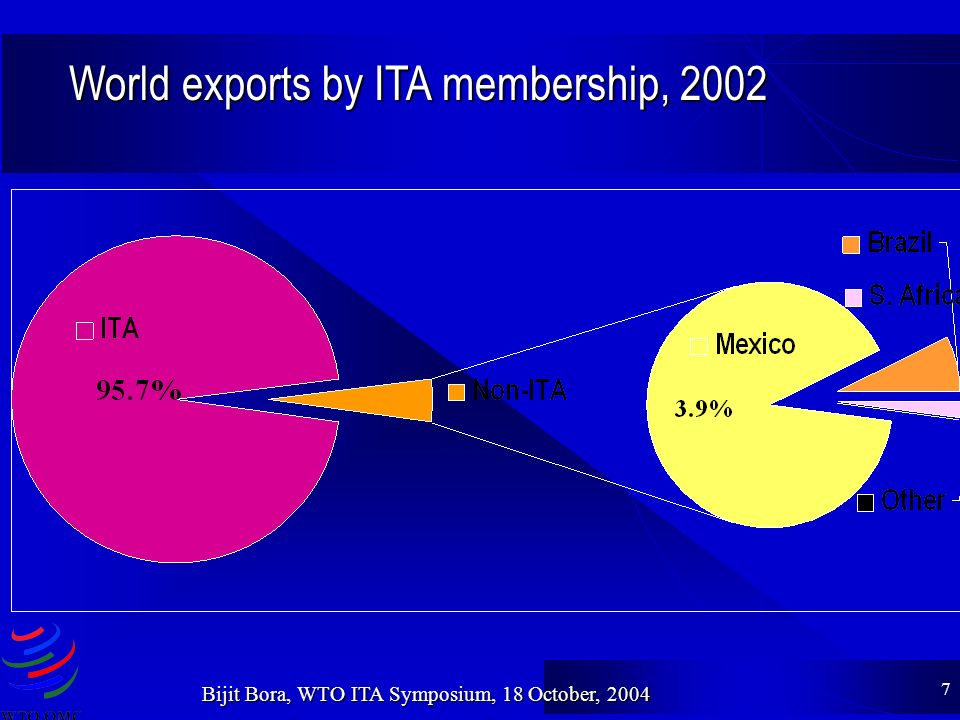 7 Bijit Bora, WTO ITA Symposium, 18 October, 2004 World exports by ITA membership, 2002