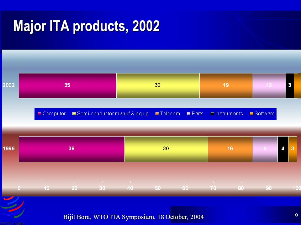 9 Bijit Bora, WTO ITA Symposium, 18 October, 2004 Major ITA products, 2002